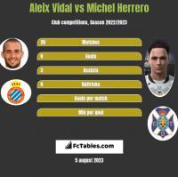 Aleix Vidal vs Michel Herrero h2h player stats