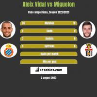 Aleix Vidal vs Miguelon h2h player stats