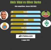 Aleix Vidal vs Oliver Burke h2h player stats