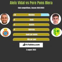 Aleix Vidal vs Pere Pons Riera h2h player stats