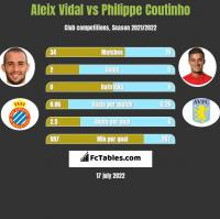 Aleix Vidal vs Philippe Coutinho h2h player stats