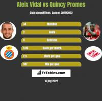 Aleix Vidal vs Quincy Promes h2h player stats