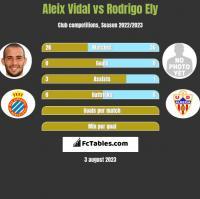 Aleix Vidal vs Rodrigo Ely h2h player stats
