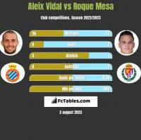 Aleix Vidal vs Roque Mesa h2h player stats