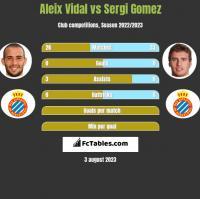 Aleix Vidal vs Sergi Gomez h2h player stats
