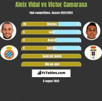 Aleix Vidal vs Victor Camarasa h2h player stats