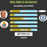 Aleix Vidal vs Kai Havertz h2h player stats