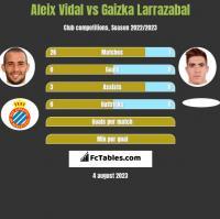 Aleix Vidal vs Gaizka Larrazabal h2h player stats