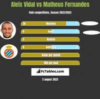 Aleix Vidal vs Matheus Fernandes h2h player stats