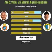 Aleix Vidal vs Martin Aguirregabiria h2h player stats