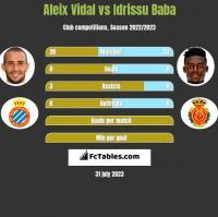 Aleix Vidal vs Idrissu Baba h2h player stats