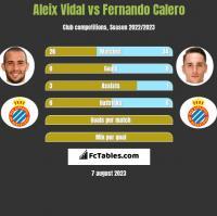 Aleix Vidal vs Fernando Calero h2h player stats