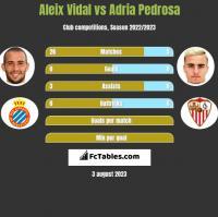 Aleix Vidal vs Adria Pedrosa h2h player stats