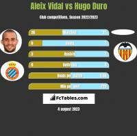Aleix Vidal vs Hugo Duro h2h player stats