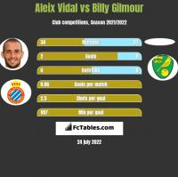 Aleix Vidal vs Billy Gilmour h2h player stats