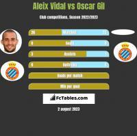 Aleix Vidal vs Oscar Gil h2h player stats