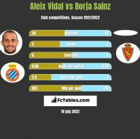Aleix Vidal vs Borja Sainz h2h player stats