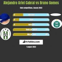 Alejandro Ariel Cabral vs Bruno Gomes h2h player stats