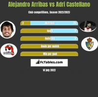 Alejandro Arribas vs Adri Castellano h2h player stats