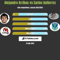 Alejandro Arribas vs Carlos Gutierrez h2h player stats