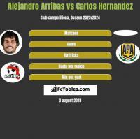 Alejandro Arribas vs Carlos Hernandez h2h player stats