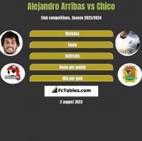 Alejandro Arribas vs Chico h2h player stats