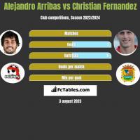 Alejandro Arribas vs Christian Fernandez h2h player stats