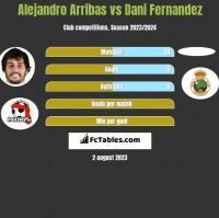Alejandro Arribas vs Dani Fernandez h2h player stats