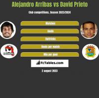 Alejandro Arribas vs David Prieto h2h player stats