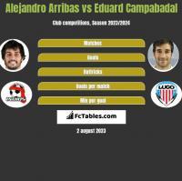 Alejandro Arribas vs Eduard Campabadal h2h player stats