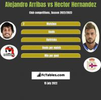 Alejandro Arribas vs Hector Hernandez h2h player stats