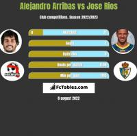 Alejandro Arribas vs Jose Rios h2h player stats