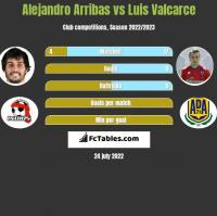 Alejandro Arribas vs Luis Valcarce h2h player stats