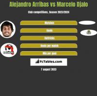 Alejandro Arribas vs Marcelo Djalo h2h player stats