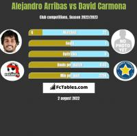 Alejandro Arribas vs David Carmona h2h player stats