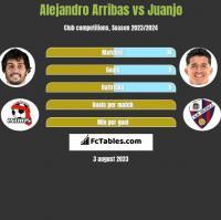 Alejandro Arribas vs Juanjo h2h player stats