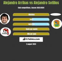 Alejandro Arribas vs Alejandro Sotillos h2h player stats