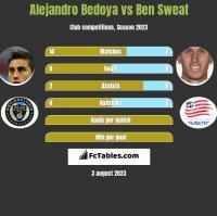 Alejandro Bedoya vs Ben Sweat h2h player stats