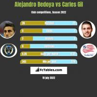 Alejandro Bedoya vs Carles Gil h2h player stats