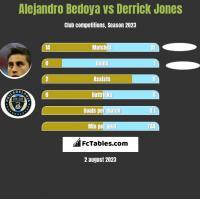 Alejandro Bedoya vs Derrick Jones h2h player stats