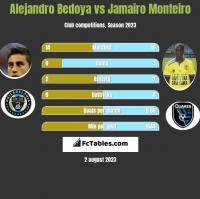 Alejandro Bedoya vs Jamairo Monteiro h2h player stats