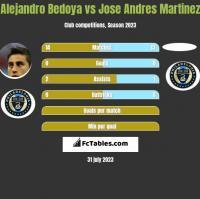 Alejandro Bedoya vs Jose Andres Martinez h2h player stats