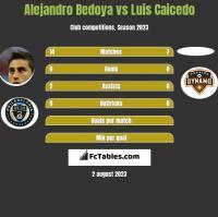 Alejandro Bedoya vs Luis Caicedo h2h player stats