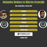 Alejandro Bedoya vs Warren Creavalle h2h player stats