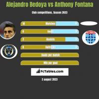 Alejandro Bedoya vs Anthony Fontana h2h player stats