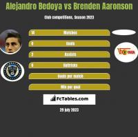 Alejandro Bedoya vs Brenden Aaronson h2h player stats