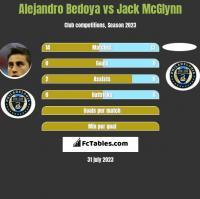 Alejandro Bedoya vs Jack McGlynn h2h player stats