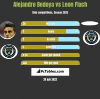 Alejandro Bedoya vs Leon Flach h2h player stats