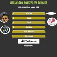 Alejandro Bedoya vs Maciel h2h player stats