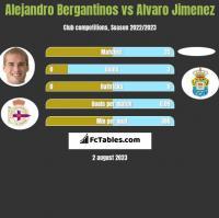 Alejandro Bergantinos vs Alvaro Jimenez h2h player stats